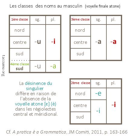 classes des noms masculins (voyelle finale atone)