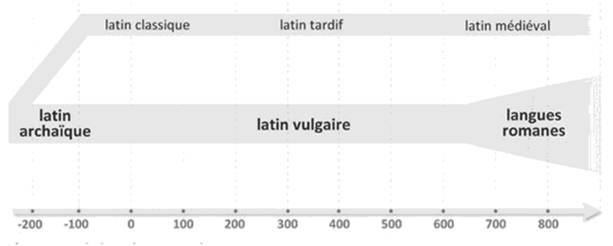 Du latin archaïque aux langues romanes - Ursula Reutner, Manuel des langues romanes