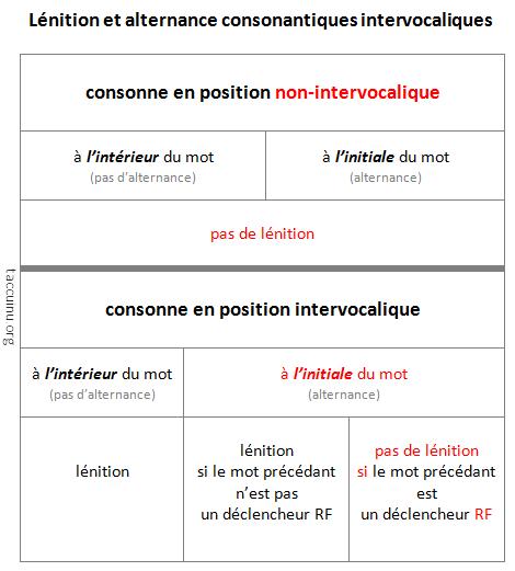 Lénition et alternances consonantiques intervocaliques